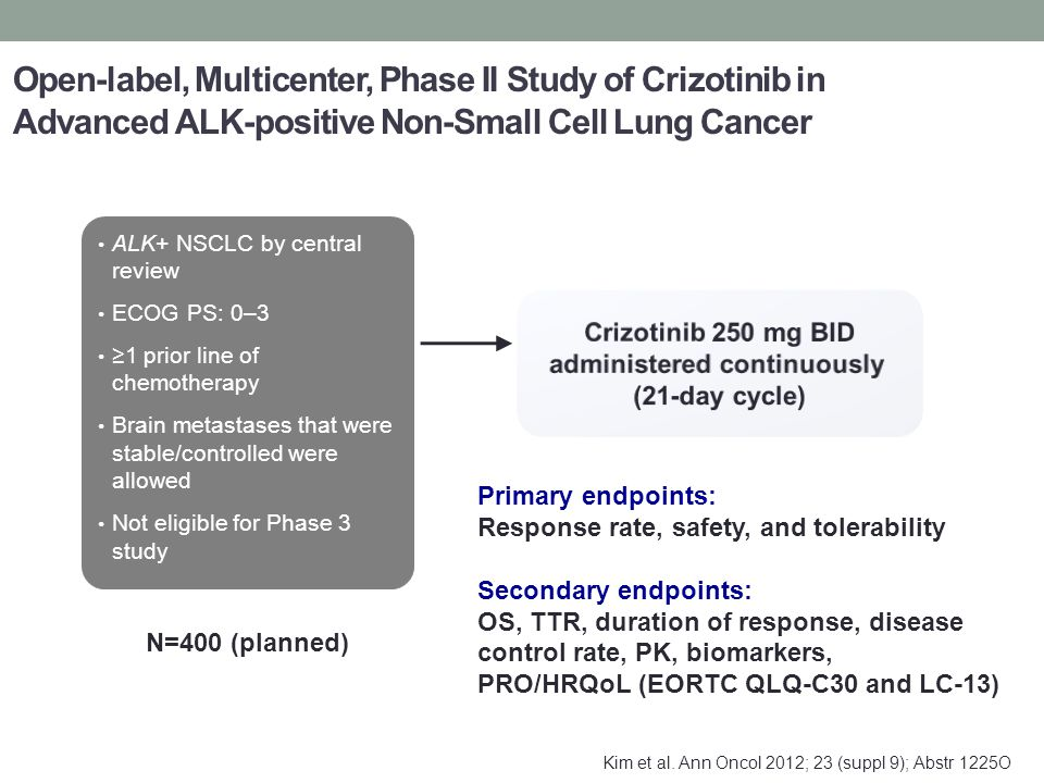 Open-label, Multicenter, Phase II Study of Crizotinib in Advanced ALK-positive Non-Small Cell Lung Cancer ALK+ NSCLC by central review ECOG PS: 0–3 ≥1 prior line of chemotherapy Brain metastases that were stable/controlled were allowed Not eligible for Phase 3 study Primary endpoints: Response rate, safety, and tolerability Secondary endpoints: OS, TTR, duration of response, disease control rate, PK, biomarkers, PRO/HRQoL (EORTC QLQ-C30 and LC-13) N=400 (planned) Kim et al.
