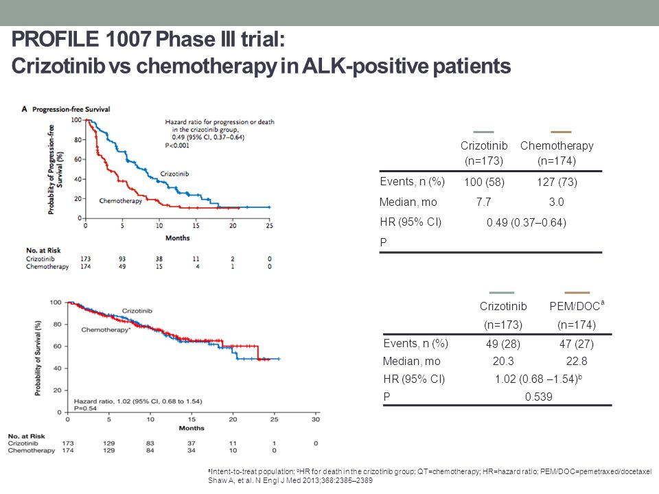 PROFILE 1007 Phase III trial: Crizotinib vs chemotherapy in ALK-positive patients a Intent-to-treat population; b HR for death in the crizotinib group; QT=chemotherapy; HR=hazard ratio; PEM/DOC=pemetraxed/docetaxel Shaw A, et al.