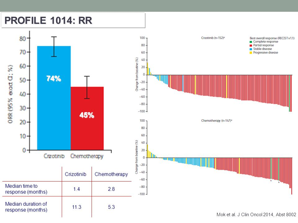 PROFILE 1014: RR CrizotinibChemotherapy Median time to response (months) 1.42.8 Median duration of response (months) 11.35.3 74% 45% Mok et al.