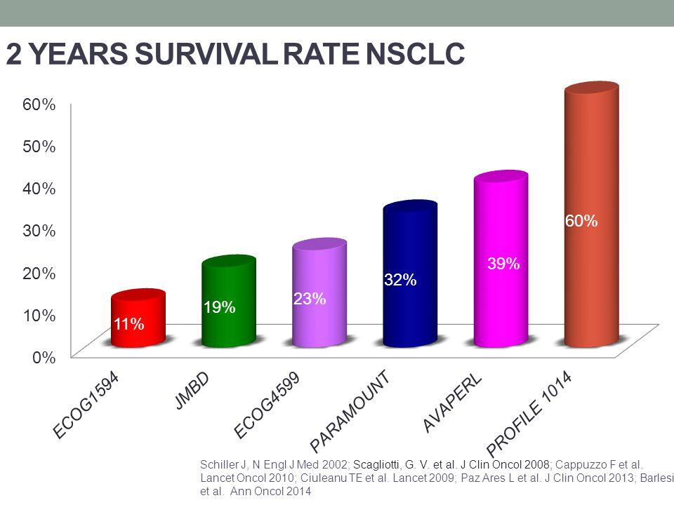 2 YEARS SURVIVAL RATE NSCLC Schiller J, N Engl J Med 2002; Scagliotti, G.