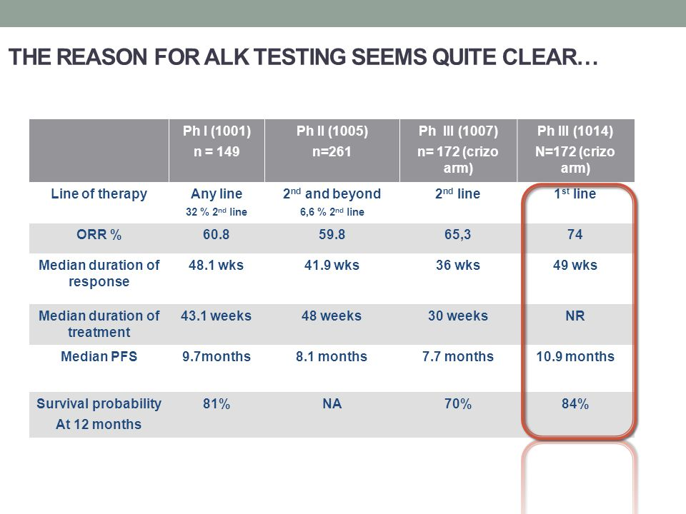 THE REASON FOR ALK TESTING SEEMS QUITE CLEAR… Ph I (1001) n = 149 Ph II (1005) n=261 Ph III (1007) n= 172 (crizo arm) Ph III (1014) N=172 (crizo arm) Line of therapyAny line 32 % 2 nd line 2 nd and beyond 6,6 % 2 nd line 2 nd line1 st line ORR %60.859.865,374 Median duration of response 48.1 wks41.9 wks36 wks49 wks Median duration of treatment 43.1 weeks48 weeks30 weeksNR Median PFS9.7months8.1 months7.7 months10.9 months Survival probability At 12 months 81%NA70%84%