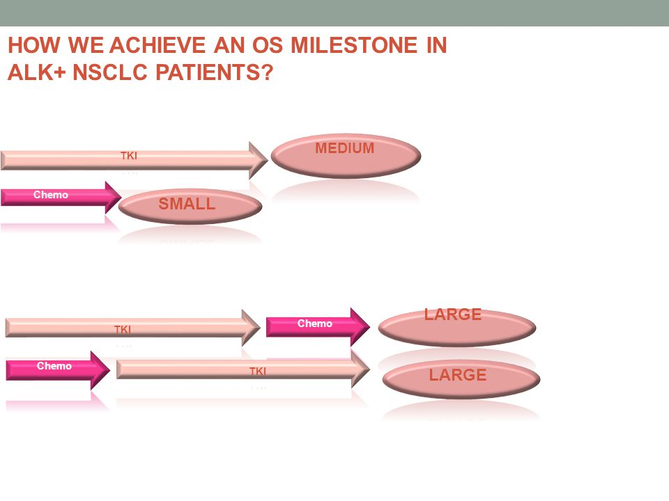 HOW WE ACHIEVE AN OS MILESTONE IN ALK+ NSCLC PATIENTS?