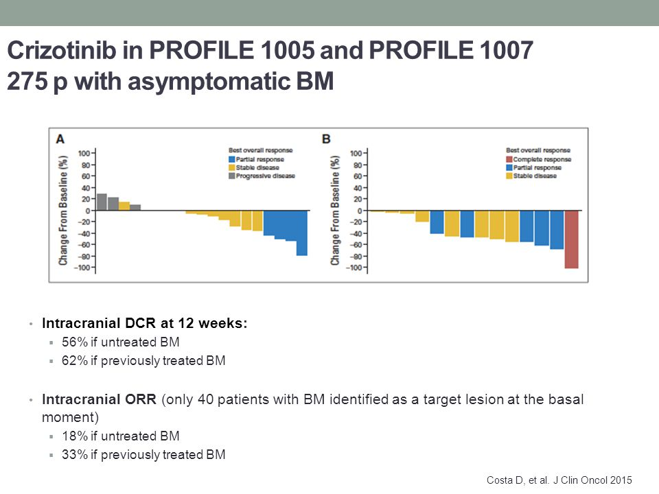 Crizotinib in PROFILE 1005 and PROFILE 1007 275 p with asymptomatic BM Intracranial DCR at 12 weeks:  56% if untreated BM  62% if previously treated BM Intracranial ORR (only 40 patients with BM identified as a target lesion at the basal moment)  18% if untreated BM  33% if previously treated BM Costa D, et al.