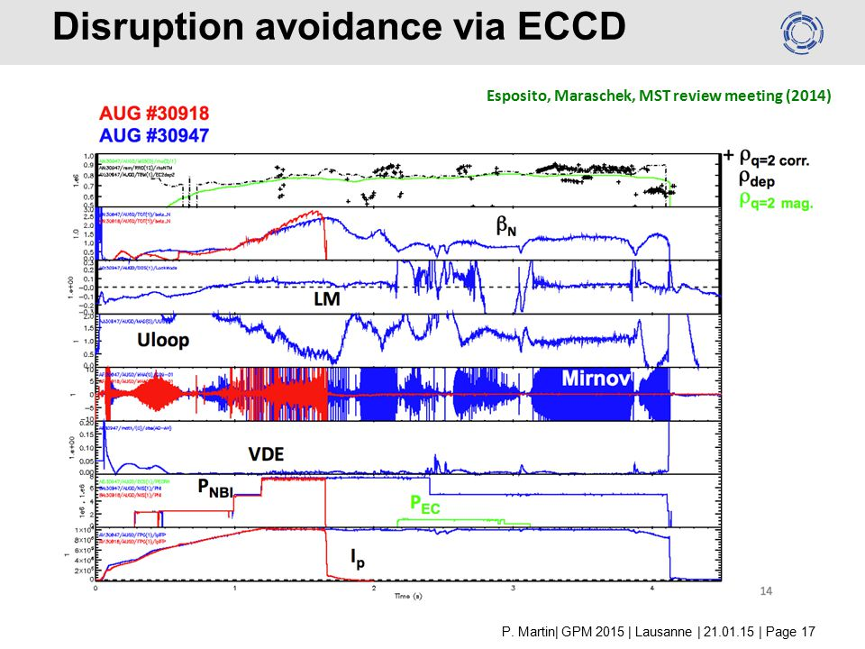 Disruption avoidance via ECCD Esposito, Maraschek, MST review meeting (2014) P.