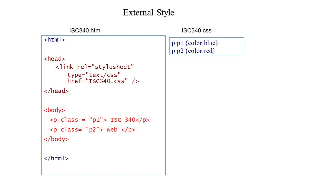 External Style <link rel= stylesheet type= text/css href= ISC340.css /> ISC 340 Web ISC340.htmISC340.css p.p1 {color:blue} p.p2 {color:red}