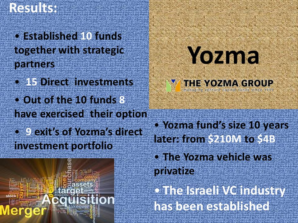 Yozma Results: Established 10 funds together with strategic partners 15 Direct investments Out of the 10 funds 8 have exercised their option 9 exit's of Yozma's direct investment portfolio Yozma fund's size 10 years later: from $210M to $4B The Yozma vehicle was privatize The Israeli VC industry has been established