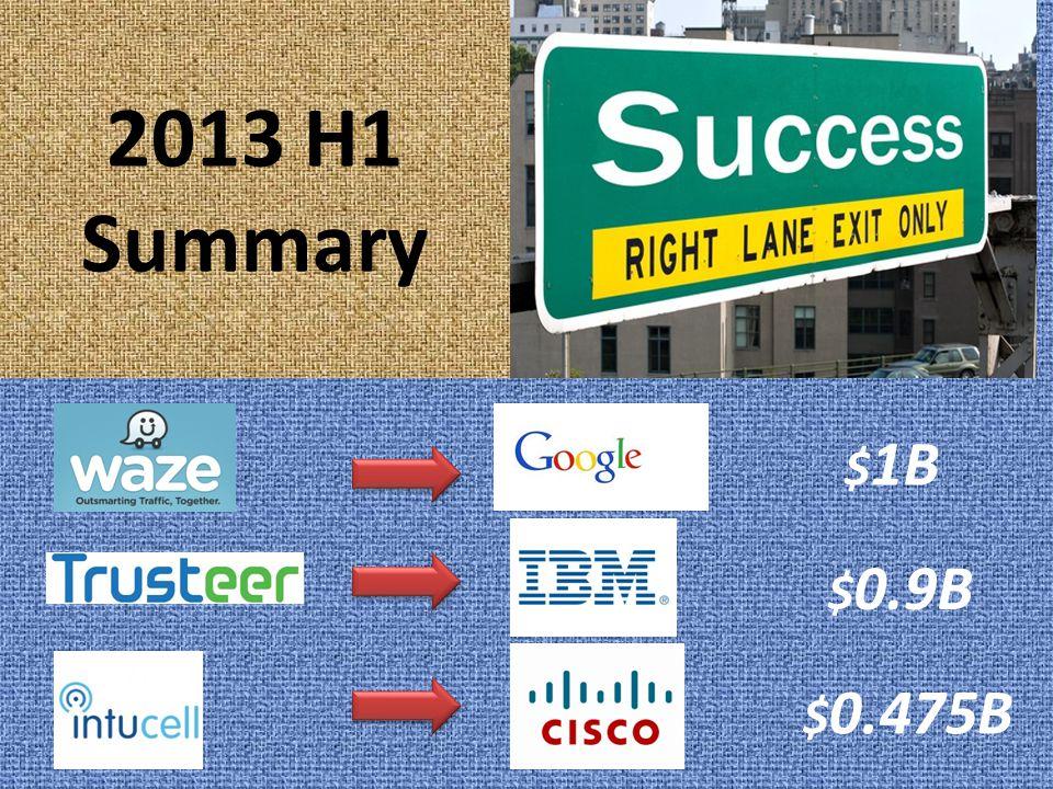 2013 H1 Summary $ 1B $ 0.9B $ 0.475B