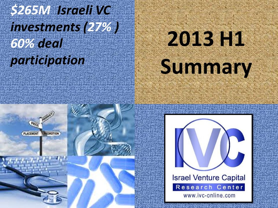 2013 H1 Summary $265M Israeli VC investments (27% ) 60% deal participation