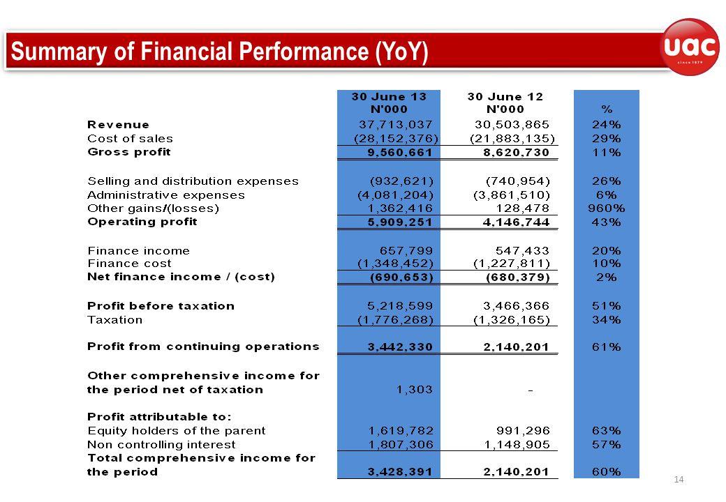 14 Summary of Financial Performance (YoY)