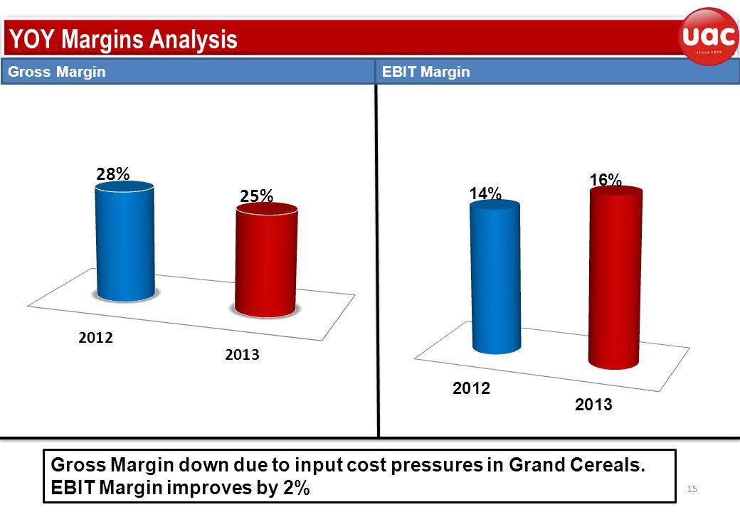 YOY Margins Analysis EBIT MarginGross Margin 15 Gross Margin down due to input cost pressures in Grand Cereals.