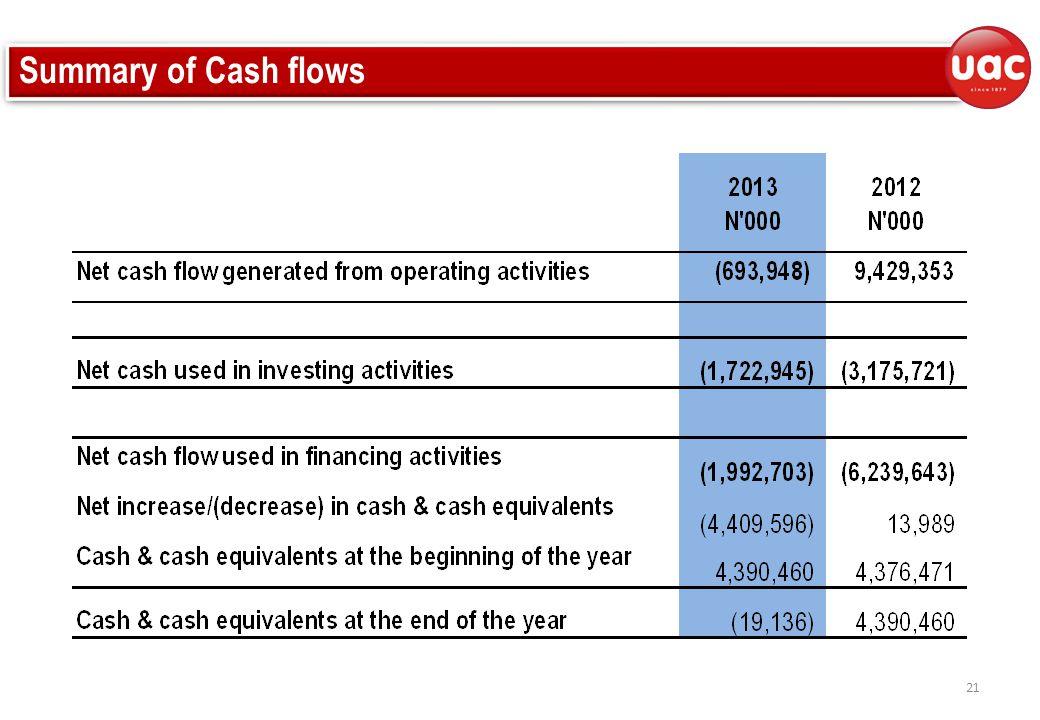 Summary of Cash flows 21