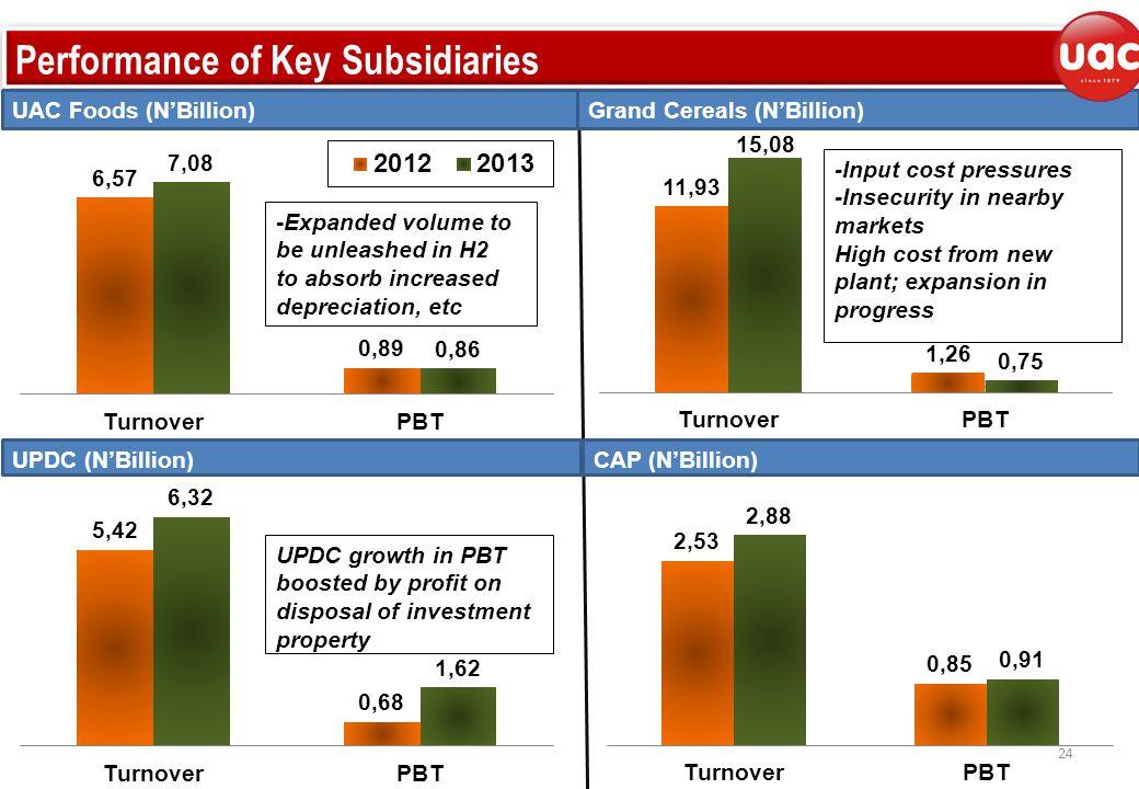 Performance of Key Subsidiaries UPDC (N'Billion) Grand Cereals (N'Billion)UAC Foods (N'Billion) 24 CAP (N'Billion)