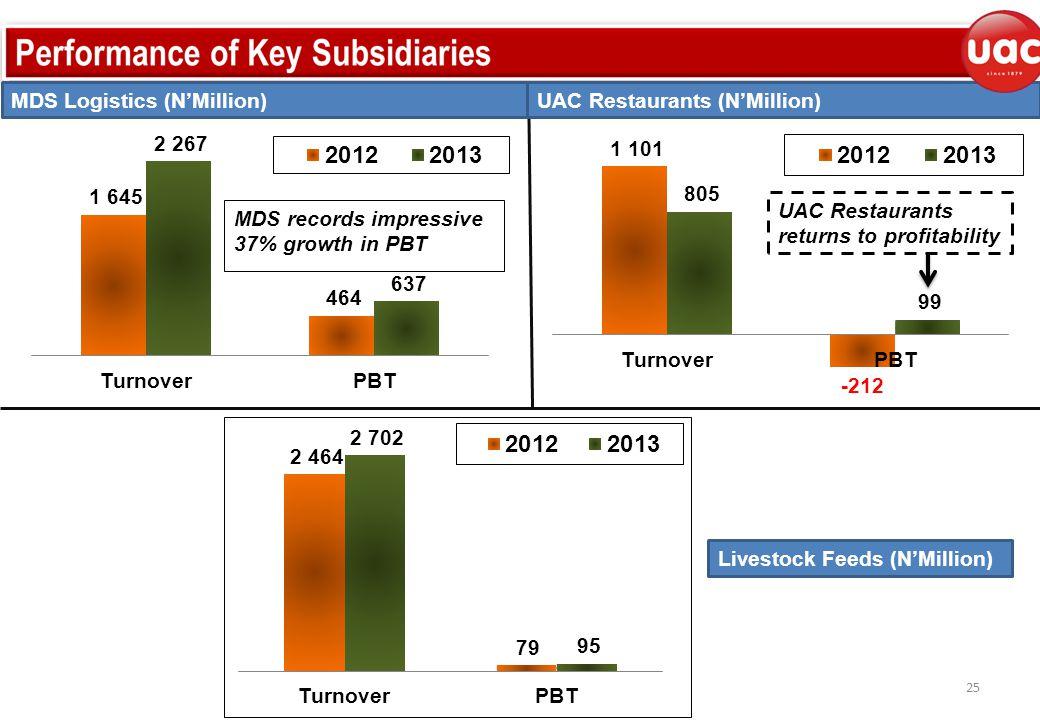 UAC Restaurants (N'Million) 25 MDS Logistics (N'Million) Livestock Feeds (N'Million) UAC Restaurants returns to profitability