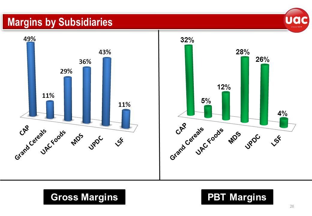 Margins by Subsidiaries 26 Gross MarginsPBT Margins