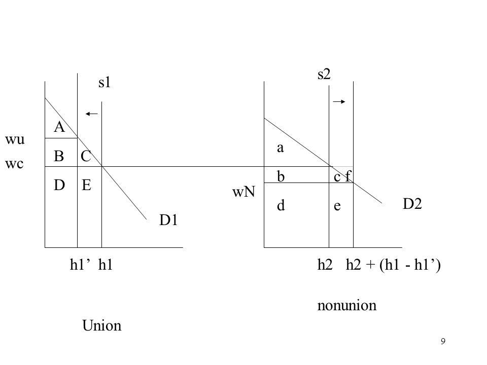 9 Union nonunion D1 D2 wc s1 wu h1' h1 s2 h2 h2 + (h1 - h1') wN A B C D E a b c f d e
