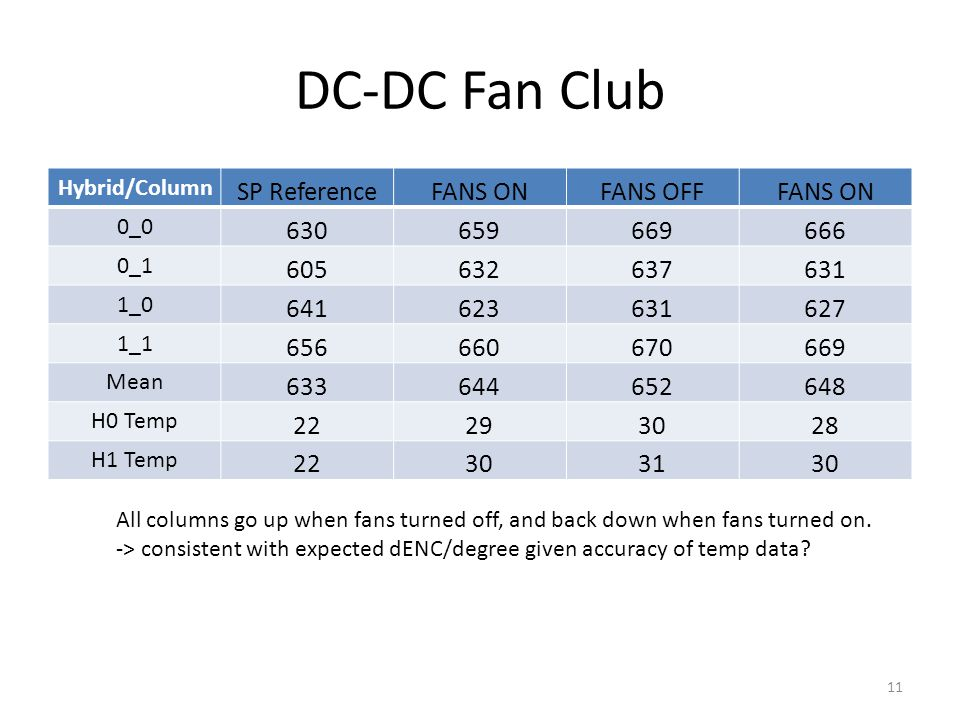 DC-DC Fan Club Hybrid/Column SP ReferenceFANS ONFANS OFFFANS ON 0_0 630659669666 0_1 605632637631 1_0 641623631627 1_1 656660670669 Mean 633644652648 H0 Temp 22293028 H1 Temp 22303130 All columns go up when fans turned off, and back down when fans turned on.
