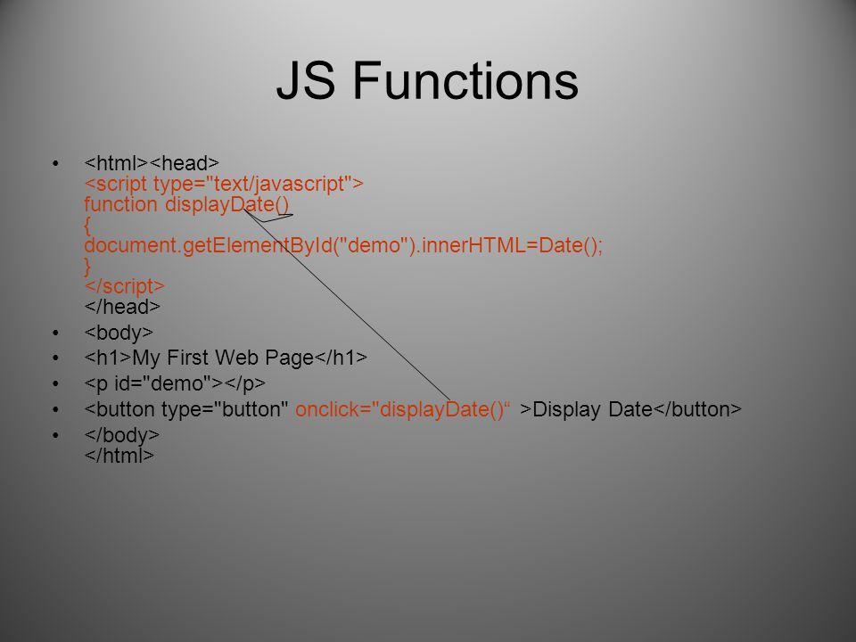 JS Functions function displayDate() { document.getElementById(