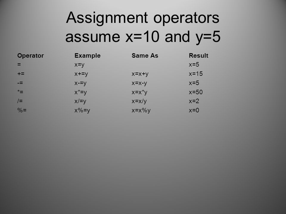 Assignment operators assume x=10 and y=5 OperatorExampleSame AsResult =x=y x=5 +=x+=yx=x+yx=15 -=x-=yx=x-yx=5 *=x*=yx=x*yx=50 /=x/=yx=x/yx=2 %=x%=yx=x%yx=0