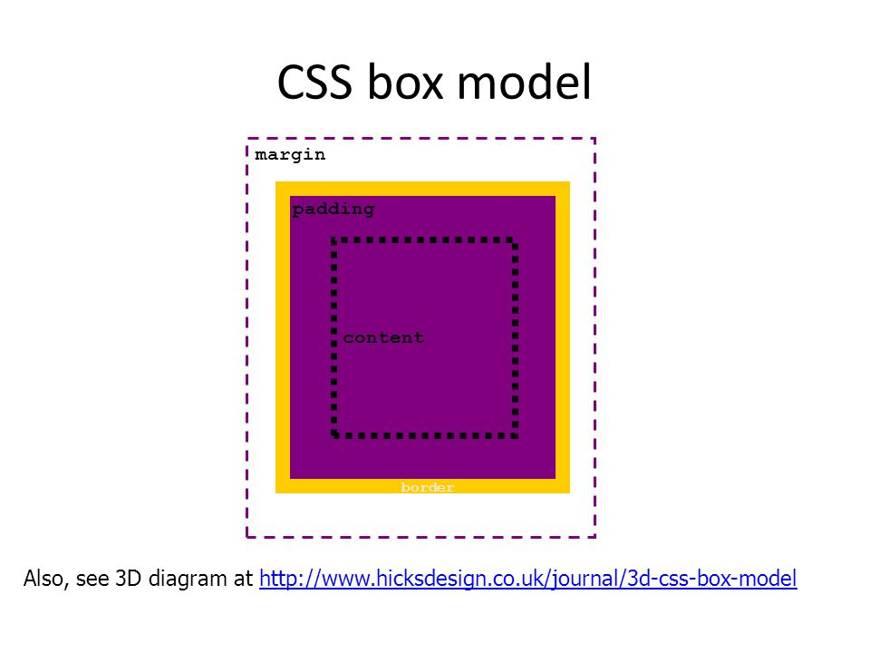CSS box model content padding margin border Also, see 3D diagram at http://www.hicksdesign.co.uk/journal/3d-css-box-modelhttp://www.hicksdesign.co.uk/journal/3d-css-box-model