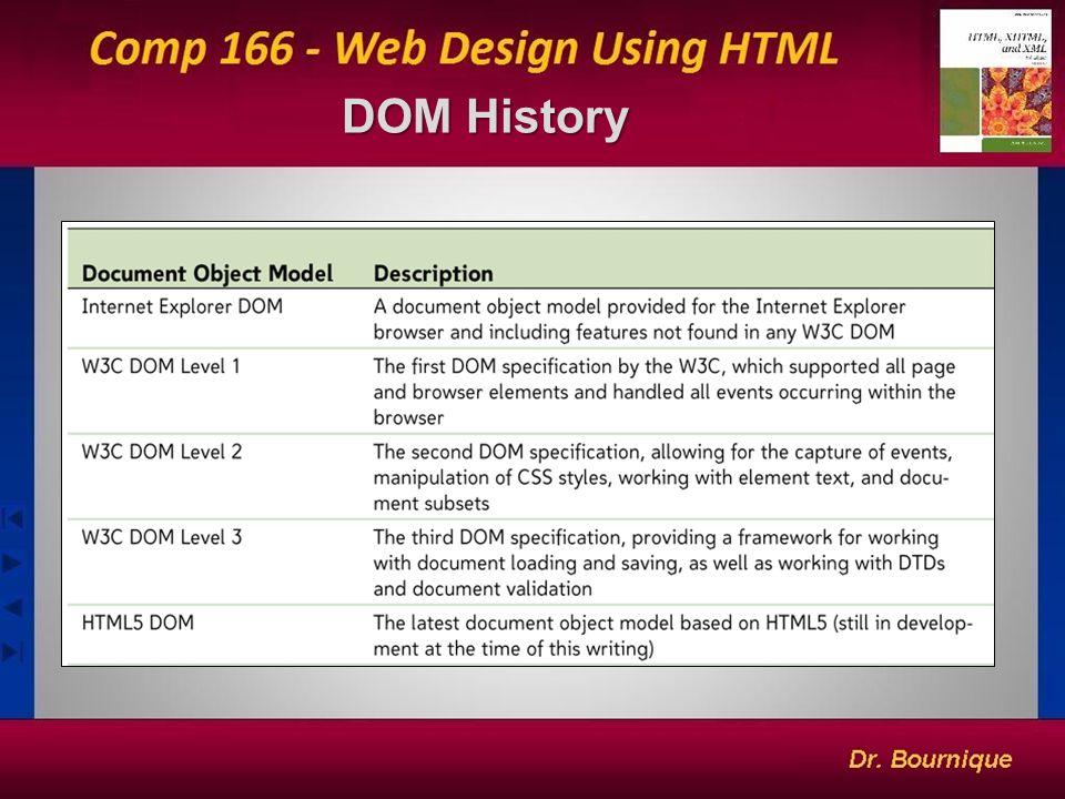 DOM History DOM History 2