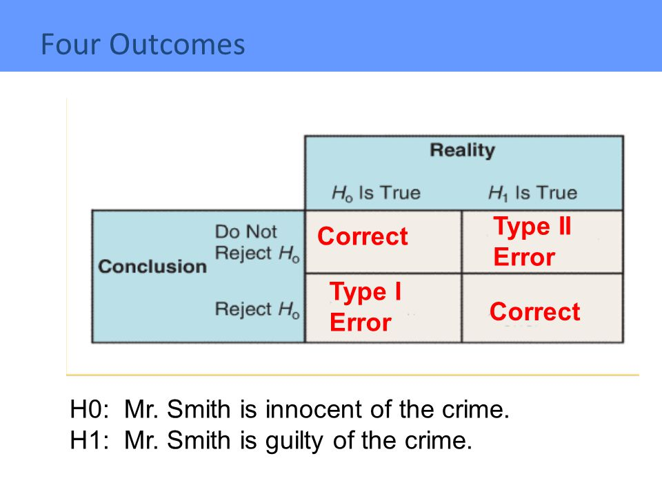 Type II Error Type I Error Correct H0: Mr.Smith is innocent of the crime.