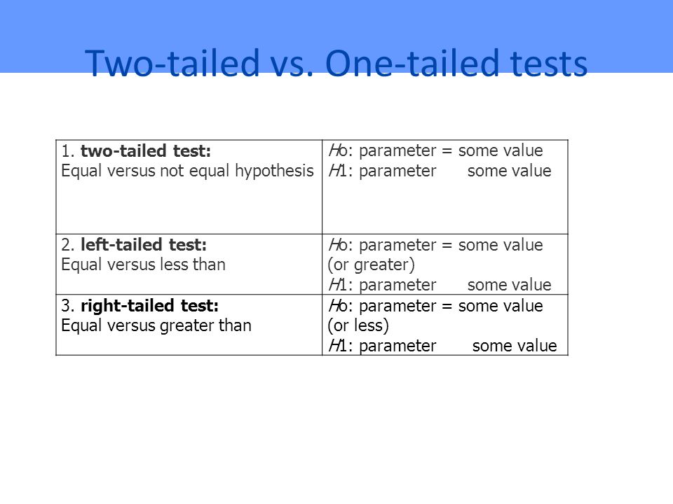 Two-tailed vs.One-tailed tests 1.