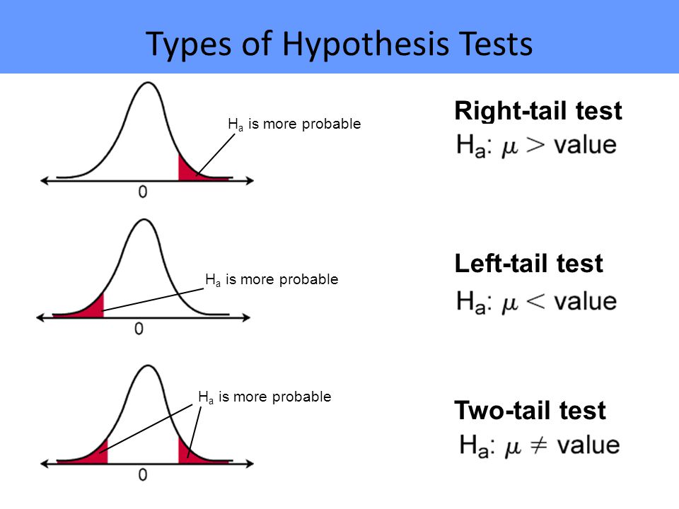 Right-tail test Two-tail test Left-tail test Types of Hypothesis Tests H a is more probable