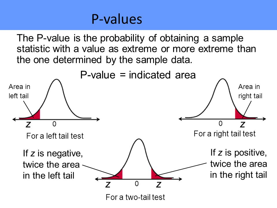 The P-value is the probability of obtaining a sample statistic with a value as extreme or more extreme than the one determined by the sample data.