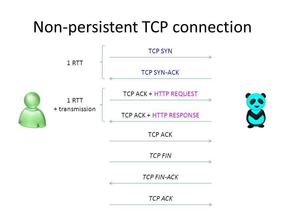 Non-persistent TCP connection TCP SYN TCP SYN-ACK TCP ACK + HTTP REQUEST TCP ACK + HTTP RESPONSE TCP FIN TCP FIN-ACK TCP ACK 1 RTT + transmission