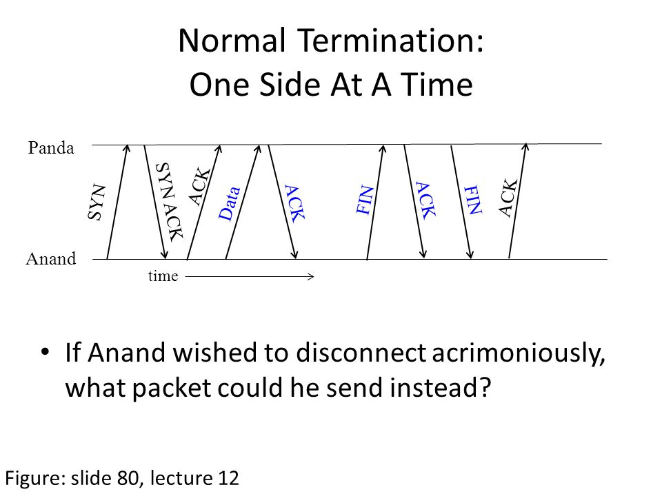 Normal Termination: One Side At A Time Figure: slide 80, lecture 12 SYN SYN ACK ACK Data FIN ACK time Anand Panda FIN ACK If Anand wished to disconnect acrimoniously, what packet could he send instead