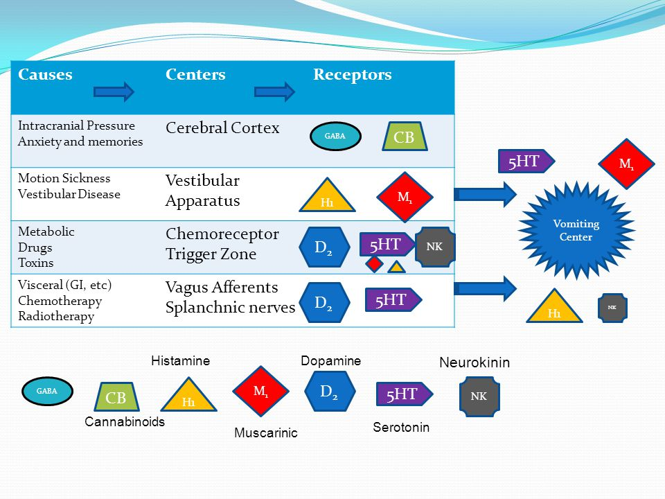 CausesCentersReceptors Intracranial Pressure Anxiety and memories Cerebral Cortex Motion Sickness Vestibular Disease Vestibular Apparatus Metabolic Drugs Toxins Chemoreceptor Trigger Zone Visceral (GI, etc) Chemotherapy Radiotherapy Vagus Afferents Splanchnic nerves GABA CB GABA CB H1 M1M1 M1M1 D2D2 D2D2 5HT D2D2 Vomiting Center 5HT M1M1 H1 Cannabinoids Histamine Muscarinic Dopamine Serotonin NK Neurokinin NK