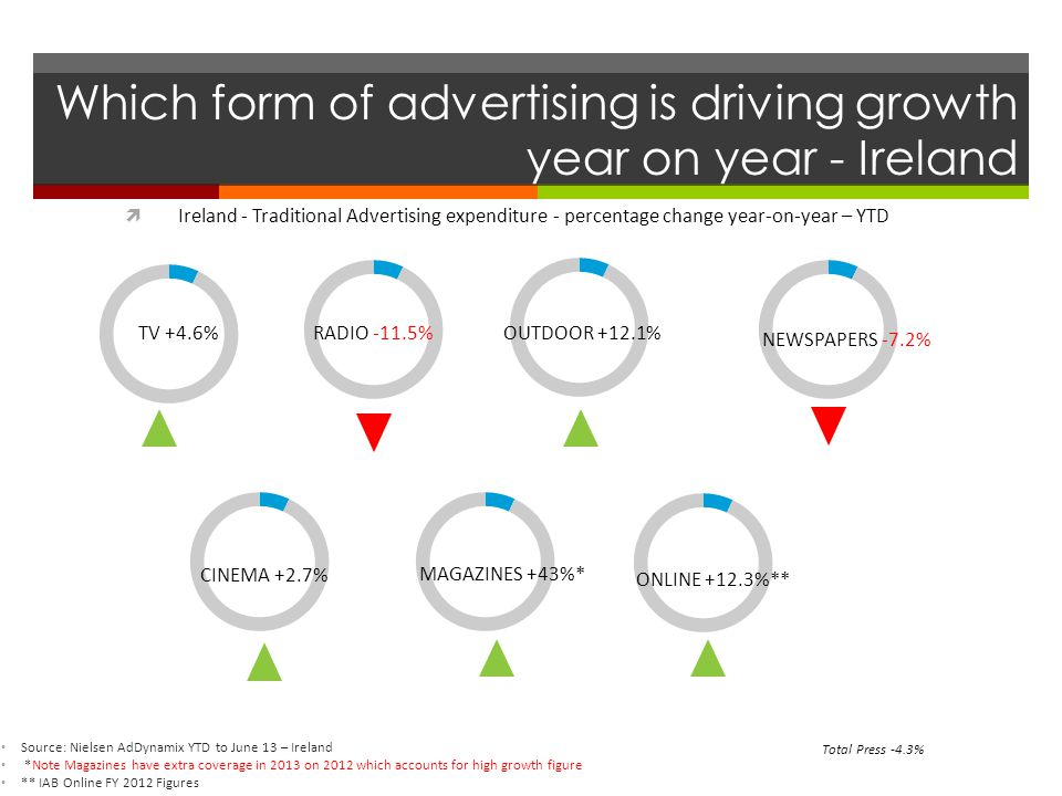 Which form of advertising is driving growth year on year - Ireland  Ireland - Traditional Advertising expenditure - percentage change year-on-year – YTD Source: Nielsen AdDynamix YTD to June 13 – Ireland *Note Magazines have extra coverage in 2013 on 2012 which accounts for high growth figure ** IAB Online FY 2012 Figures NEWSPAPERS -7.2% TV +4.6% OUTDOOR +12.1% RADIO -11.5% CINEMA +2.7% MAGAZINES +43%* ONLINE +12.3%** Total Press -4.3%
