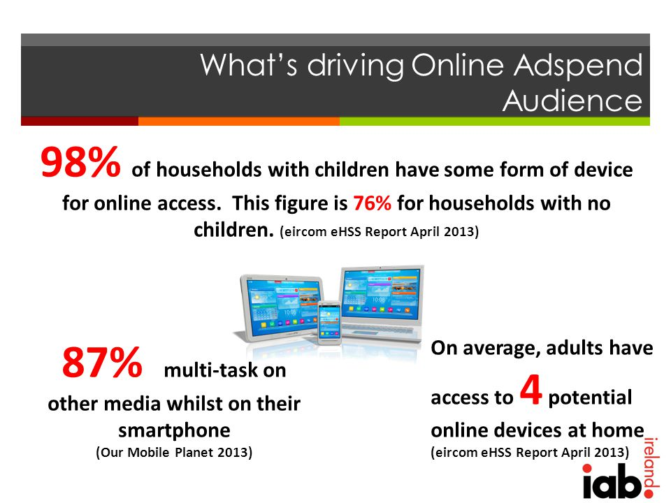 What's driving Online Adspend Audience 98% of households with children have some form of device for online access.