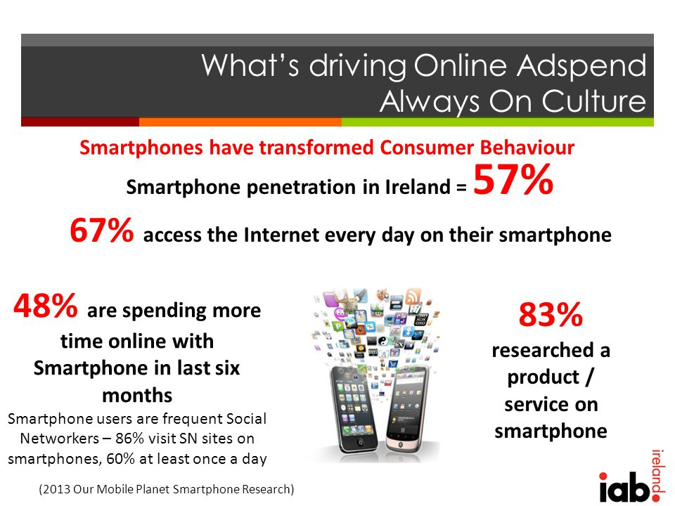 What's driving Online Adspend Always On Culture Smartphone penetration in Ireland = 57% 67% access the Internet every day on their smartphone Smartphones have transformed Consumer Behaviour 48% are spending more time online with Smartphone in last six months Smartphone users are frequent Social Networkers – 86% visit SN sites on smartphones, 60% at least once a day (2013 Our Mobile Planet Smartphone Research) 83% researched a product / service on smartphone