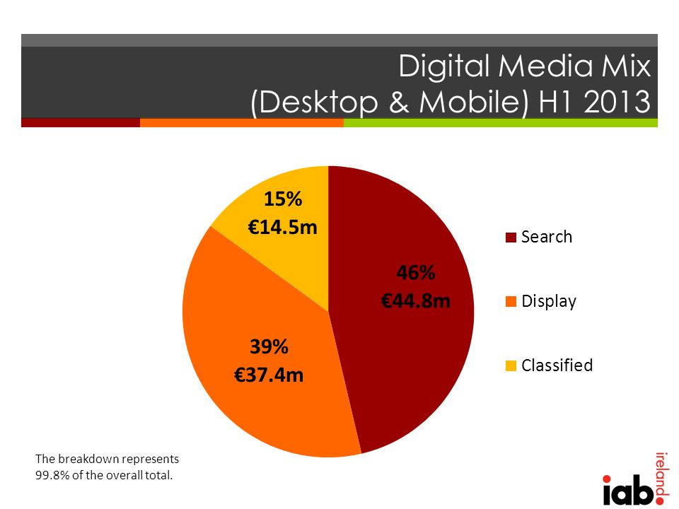 Digital Media Mix (Desktop & Mobile) H1 2013 The breakdown represents 99.8% of the overall total.