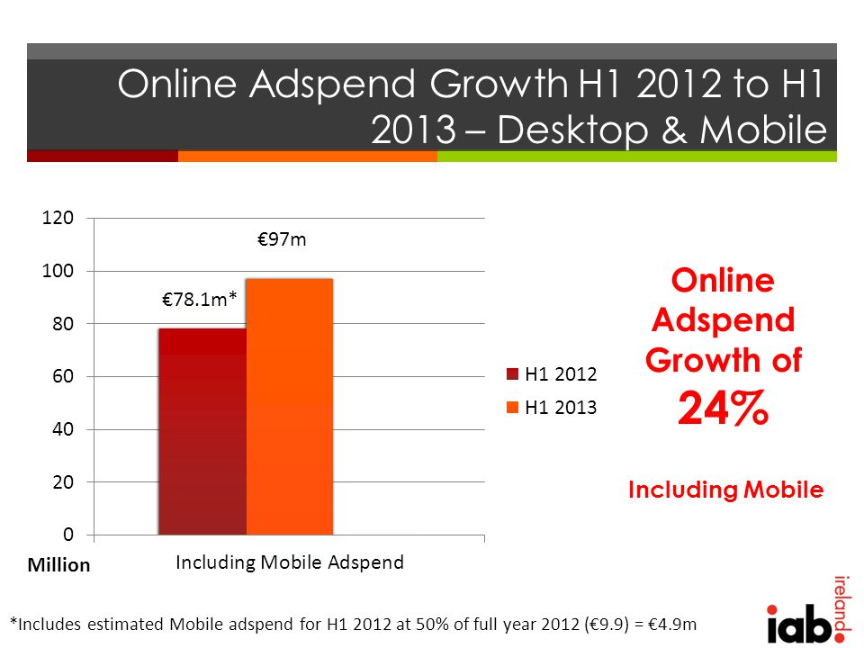 Online Adspend Growth H1 2012 to H1 2013 – Desktop & Mobile Online Adspend Growth of 24% Including Mobile *Includes estimated Mobile adspend for H1 2012 at 50% of full year 2012 (€9.9) = €4.9m Million €97m €78.1m*