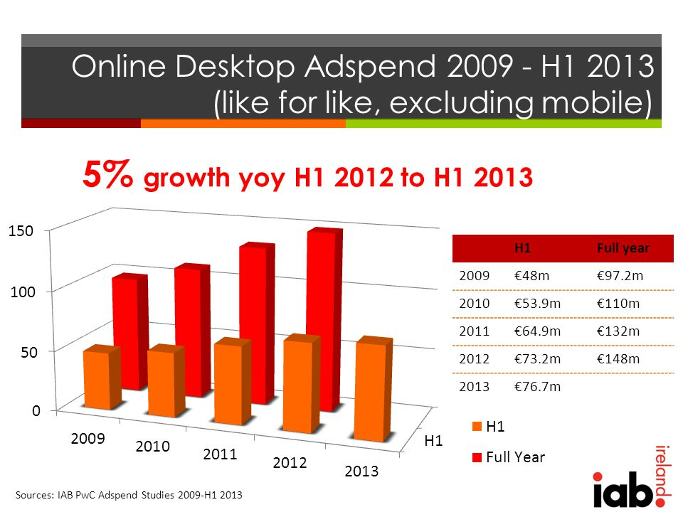 Online Desktop Adspend 2009 - H1 2013 (like for like, excluding mobile) Sources: IAB PwC Adspend Studies 2009-H1 2013 H1Full year 2009€48m€97.2m 2010€53.9m€110m 2011€64.9m€132m 2012€73.2m€148m 2013€76.7m