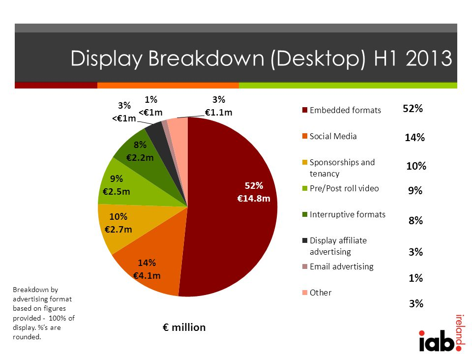 Display Breakdown (Desktop) H1 2013 € million Breakdown by advertising format based on figures provided - 100% of display.