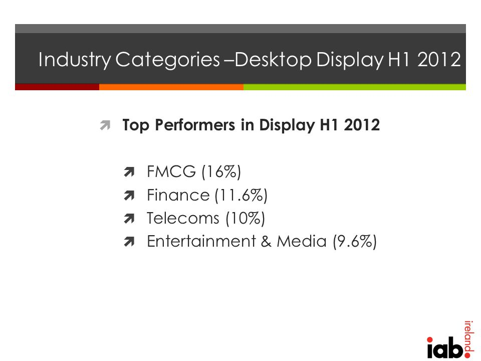 Industry Categories –Desktop Display H1 2012  Top Performers in Display H1 2012  FMCG (16%)  Finance (11.6%)  Telecoms (10%)  Entertainment & Media (9.6%)