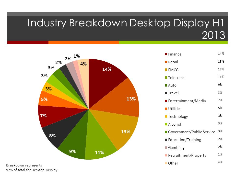 Industry Breakdown Desktop Display H1 2013 14% 13% 11% 9% 8% 7% 5% 3% 2% 1% 4% Breakdown represents 97% of total for Desktop Display