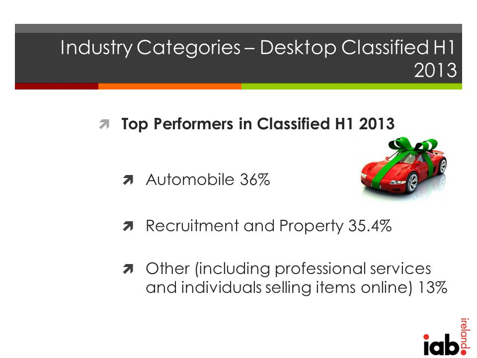 Industry Categories – Desktop Classified H1 2013  Top Performers in Classified H1 2013  Automobile 36%  Recruitment and Property 35.4%  Other (including professional services and individuals selling items online) 13%