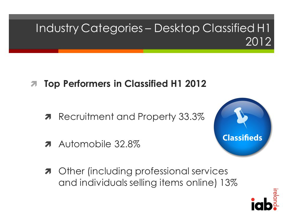 Industry Categories – Desktop Classified H1 2012  Top Performers in Classified H1 2012  Recruitment and Property 33.3%  Automobile 32.8%  Other (including professional services and individuals selling items online) 13%
