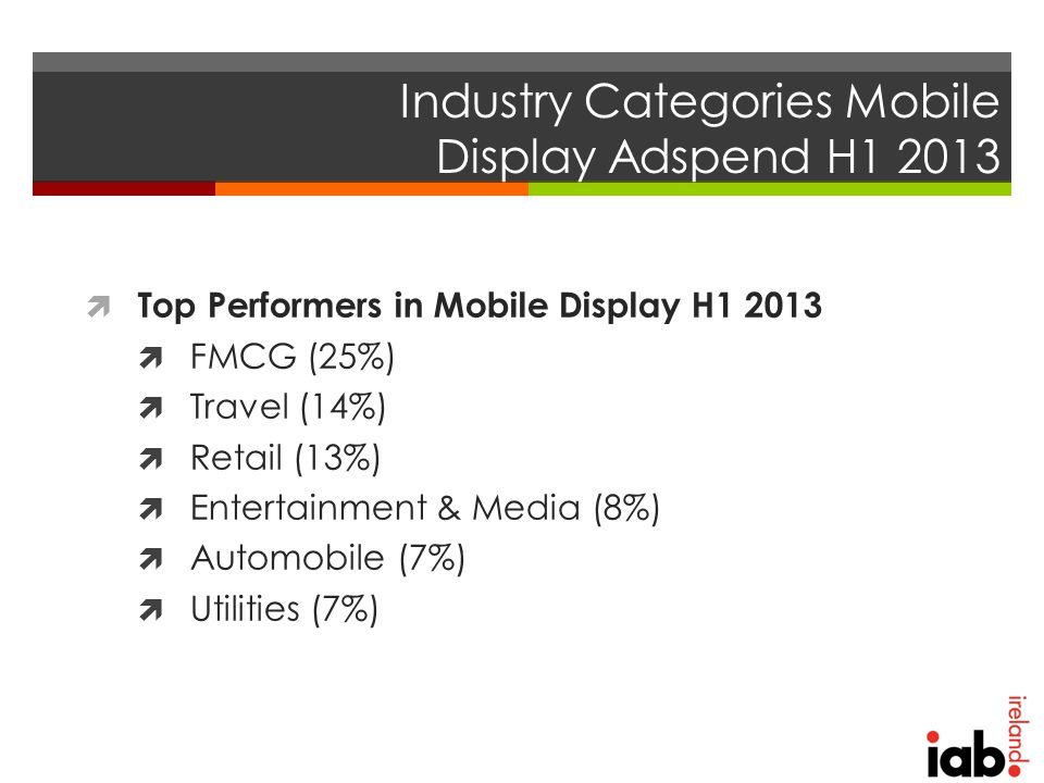 Industry Categories Mobile Display Adspend H1 2013  Top Performers in Mobile Display H1 2013  FMCG (25%)  Travel (14%)  Retail (13%)  Entertainment & Media (8%)  Automobile (7%)  Utilities (7%)