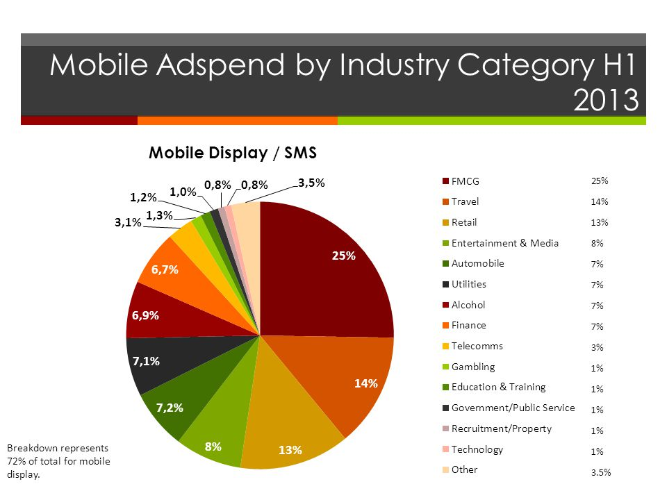Mobile Adspend by Industry Category H1 2013 Mobile Display / SMS 25% 14% 13% 8% 7% 3% 1% 3.5% Breakdown represents 72% of total for mobile display.