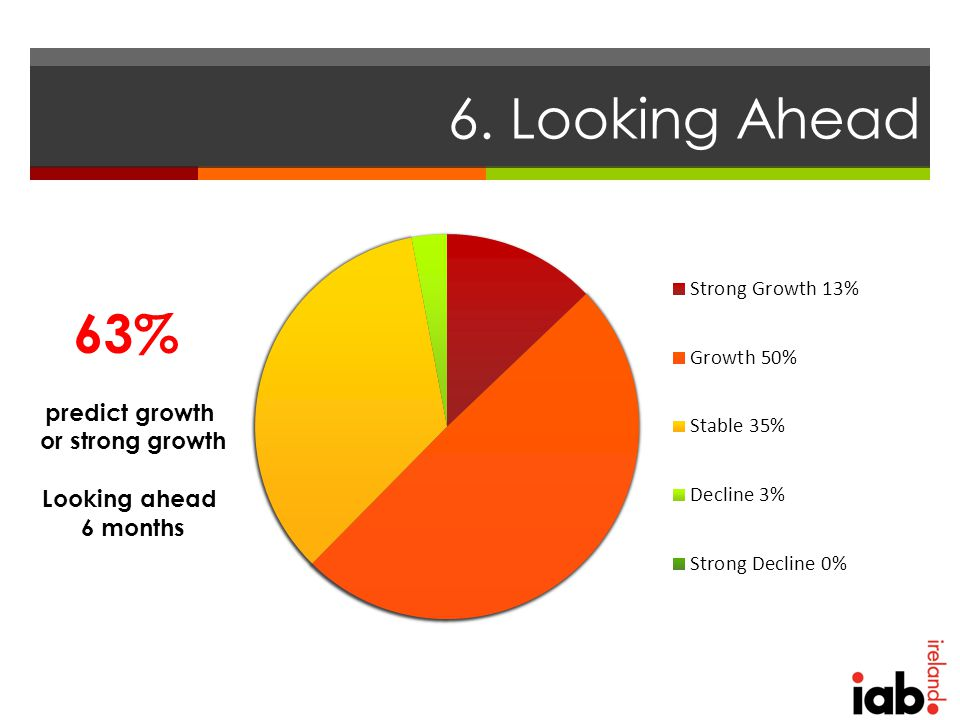 6. Looking Ahead 63% predict growth or strong growth Looking ahead 6 months