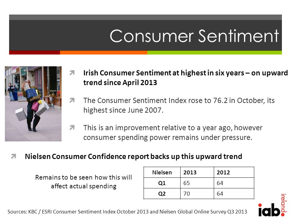 Consumer Sentiment  Irish Consumer Sentiment at highest in six years – on upward trend since April 2013  The Consumer Sentiment Index rose to 76.2 in October, its highest since June 2007.