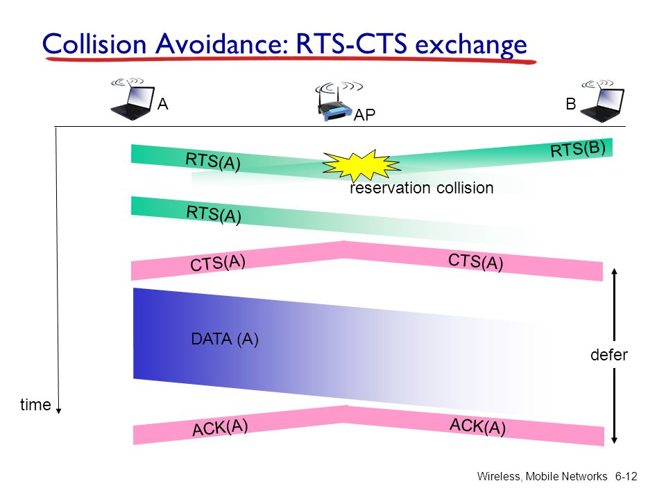 Wireless, Mobile Networks 6-12 Collision Avoidance: RTS-CTS exchange AP A B time RTS(A) RTS(B) RTS(A) CTS(A) DATA (A) ACK(A) reservation collision defer