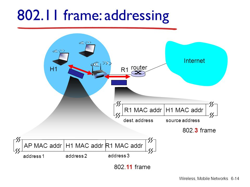 Wireless, Mobile Networks 6-14 Internet router H1 R1 AP MAC addr H1 MAC addr R1 MAC addr address 1 address 2 address 3 802.11 frame R1 MAC addr H1 MAC addr dest.