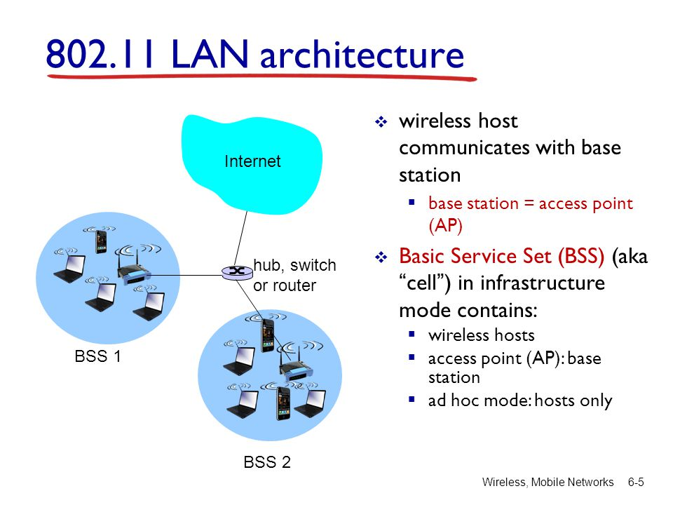 Wireless, Mobile Networks 6-5 802.11 LAN architecture  wireless host communicates with base station  base station = access point (AP)  Basic Service Set (BSS) (aka cell ) in infrastructure mode contains:  wireless hosts  access point (AP): base station  ad hoc mode: hosts only BSS 1 BSS 2 Internet hub, switch or router