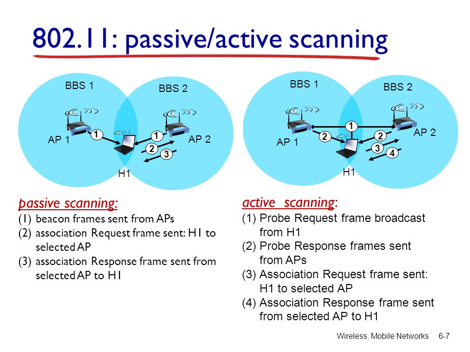 Wireless, Mobile Networks 6-7 802.11: passive/active scanning AP 2 AP 1 H1 BBS 2 BBS 1 1 2 3 1 passive scanning: (1)beacon frames sent from APs (2)association Request frame sent: H1 to selected AP (3)association Response frame sent from selected AP to H1 AP 2 AP 1 H1 BBS 2 BBS 1 1 2 2 3 4 active scanning: (1)Probe Request frame broadcast from H1 (2)Probe Response frames sent from APs (3)Association Request frame sent: H1 to selected AP (4)Association Response frame sent from selected AP to H1